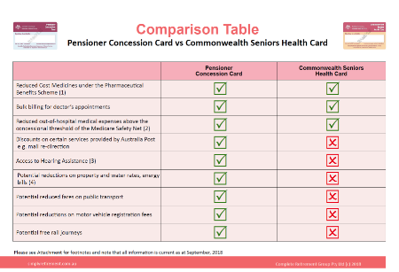 Pensioner Concession Card Comparison