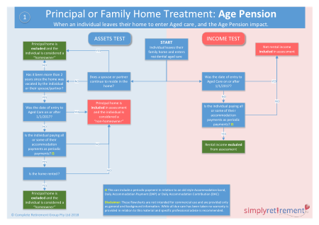 A flowchart describing how the family home is treated for pension and aged care purposes