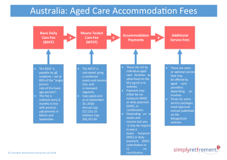 Australian residential aged care costs summary