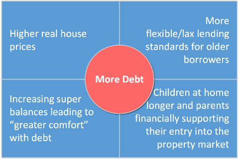 Reasons for Retiree Debt