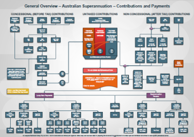 Flow chart guide to Australian superannuation